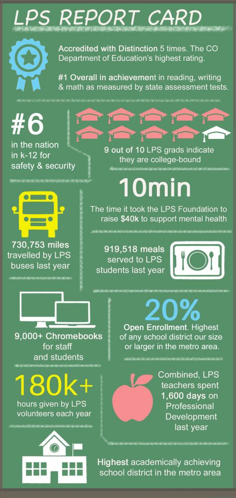 Infographic: LPS Report Card